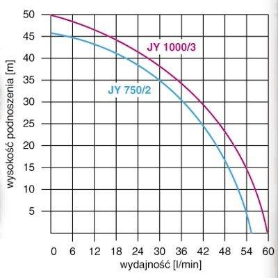 pompa jy 1000 - wykres parametrów